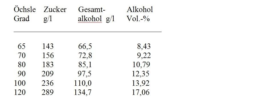 Woscheks Weinwissen Inhaltsstoffechemisch